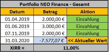 neo-finance-erfahrungen-portfolio