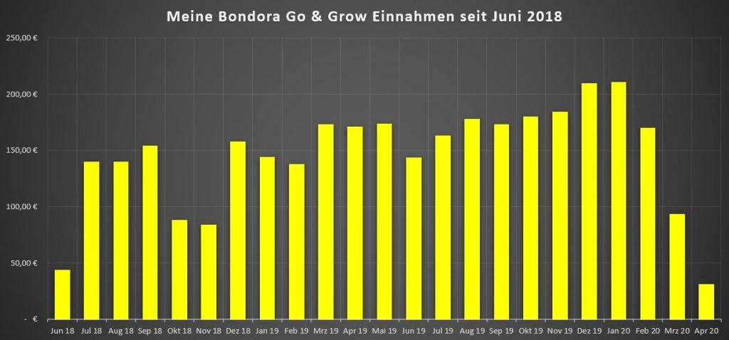 bondora-go-and-grow-einnahmen