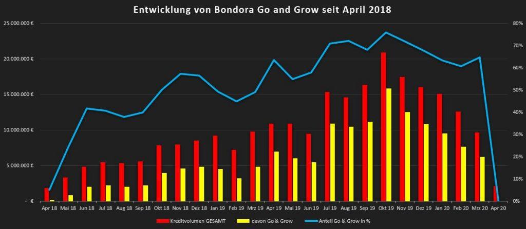 Starke Abhängigkeit und Beliebtheit von Go & Grow bei Bondora