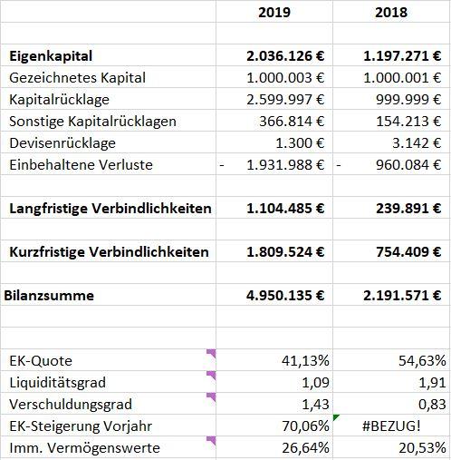 mintos-geschäftsbericht-2019-bilanz