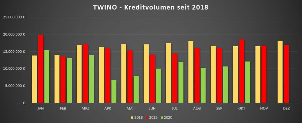 twino-p2p-kreditvolumen