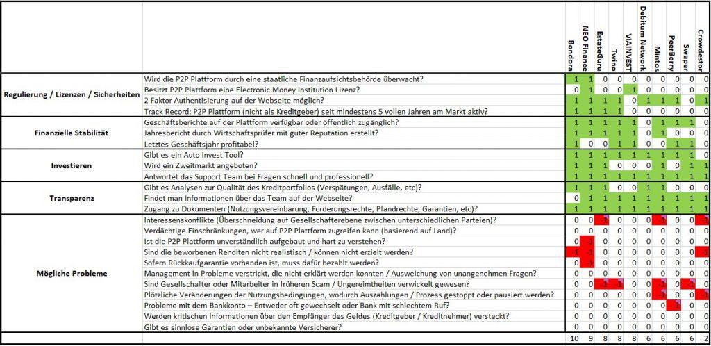 p2p-kredite-plattform-rating-2021