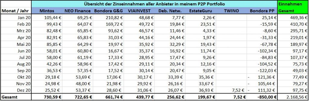 p2p-kredite-2020-einnahmen