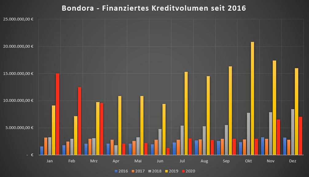 p2p-kredite-2020-bondora